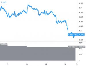 Bitcoin fortsätter att överträffa när kryptomarknaden styrs av björnar 101