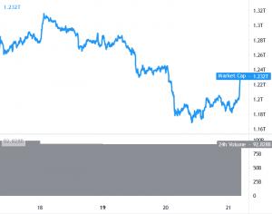 Bitcoin returnerar över USD 30K, Ethereum, Altcoins Rally 101