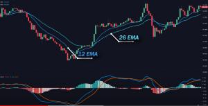 Trading cryptomonnaie: L'indicateur MACD permet de savoir quand acheter ou vendre du Bitcoin 105