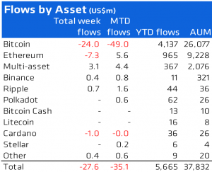 flow by asset