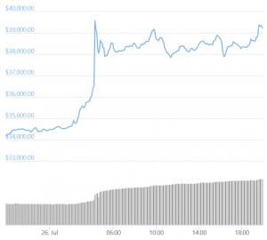 Bitcoin Accelerates Despite Alleged Tether Criminal Probe Report 102