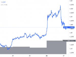 Bitcoin, Ethereum Correct Gains; Amazon Denies Rumor, Tesla Still Holds BTC 101