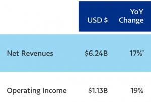 Funzionalità critpo aggiuntive per la nuova app PayPal