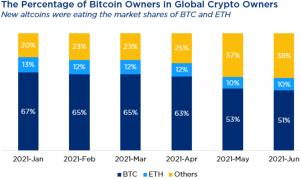popolazione cripto: detentori di bitcoin ed ethereum