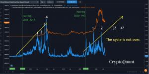 Analyse de PrimeXBT : la croissance du Bitcoin (BTC) n'est pas terminée 102