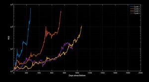 Analyse de PrimeXBT : la croissance du Bitcoin (BTC) n'est pas terminée 103