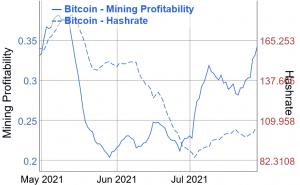 Độ khó khai thác bitcoin phá vỡ mức giảm dài thứ 2 102