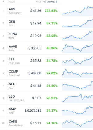 Coin Race: Top Winners/Losers of July; Bitcoin, ETH Jump, DOGE Drops 103
