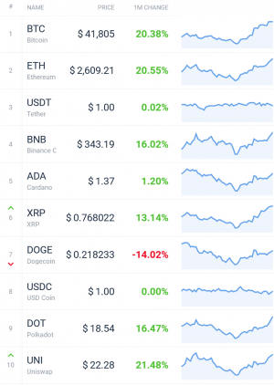 Coin Race: Top Winners/Losers of July; Bitcoin, ETH Jump, DOGE Drops 102