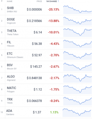 Coin Race: Top Winners/Losers of July; Bitcoin, ETH Jump, DOGE Drops 104