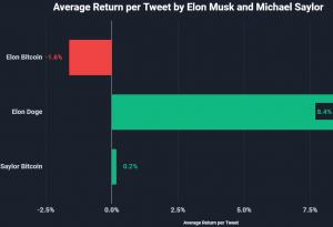 Đây là cách Tweet của Musk và Saylor điều khiển giá Bitcoin 102