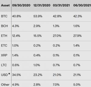 Crypto Loans Still Booming, Bitcoin Losing Its Share 102