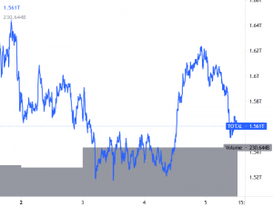 market cap andamento