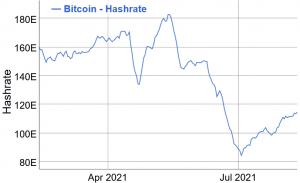Bitcoin Mining Difficulté à sauter à nouveau alors que plus de mineurs retournent au travail 102