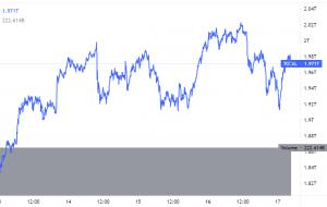 Bitcoin và Ethereum giảm trong khi Polkadot và Solana Rally 101