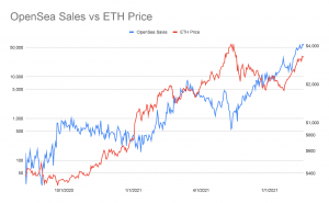 Ethereum Fees Highest Since May as NFT Craze Continues 107