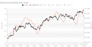 bitcoin market sentiment
