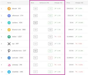 Crypto market sentiment