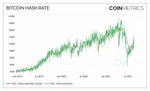 Recovering Hash Rate, Improving Metrics Indicate Market Rebound - Report 102