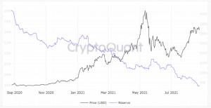 Ethereum sugli exchange