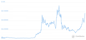 Fantom crypto prezzo