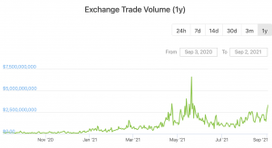 FTT Reaches All-Time High, Today's Top-Performing Exchange Token 102