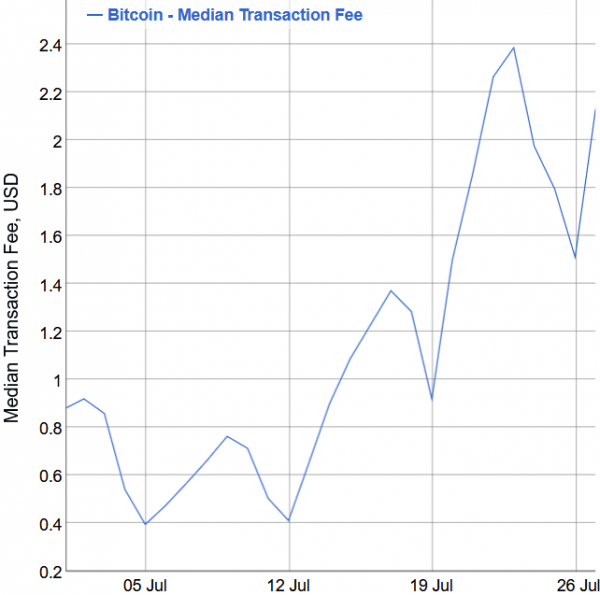 The Snapshot of The Bitcoin Rally to USD 11,000 110
