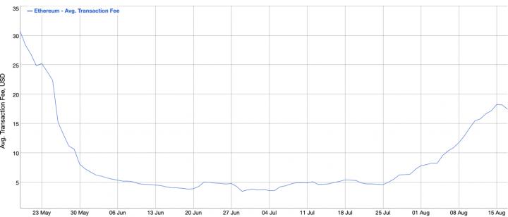 S pokračujícím hypem NFT jsou poplatky na Ethereu nejvyšší od května