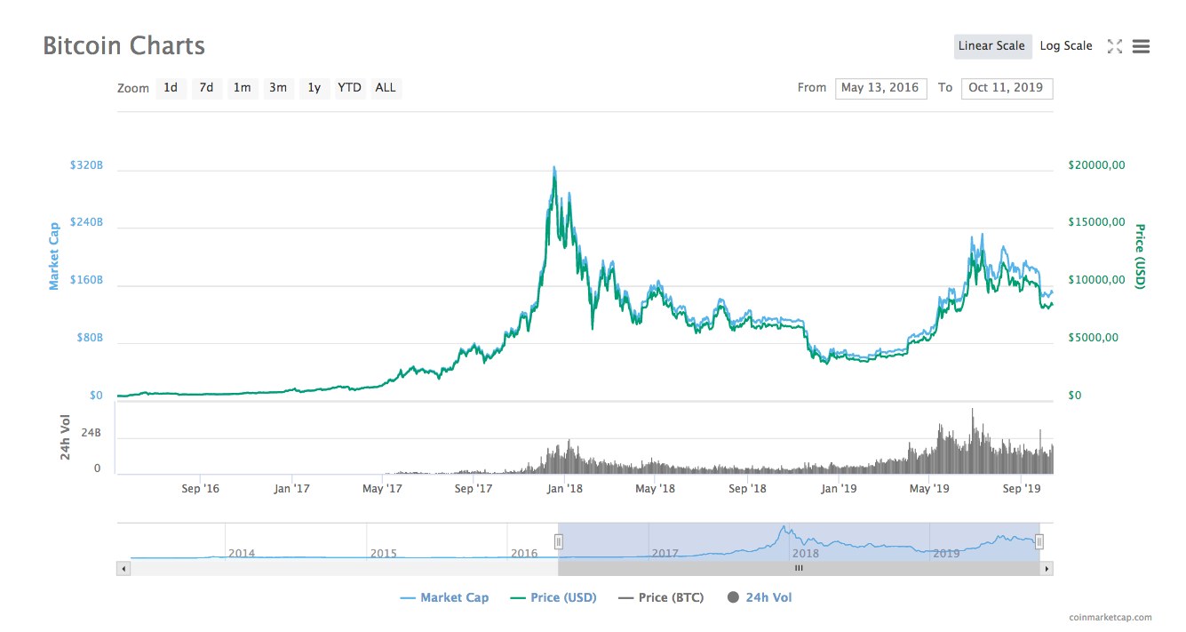 Cum functioneaza bitcoin My magazin