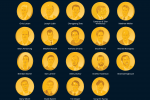 Forbes List of Richest People in Crypto: What Decentralization?