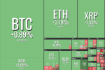 Bitcoin and Major Altcoins Start This Week in Green