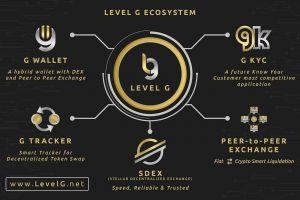 Gwallet.Tech: A Hybrid Defi Blockchain Platform