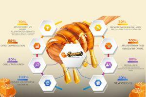 Meet CaramelSwap - an Innovative Crypto Yield Farm