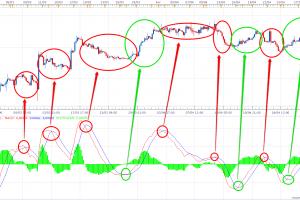 Trading cryptomonnaie: L'indicateur MACD permet de savoir quand acheter ou vendre du Bitcoin