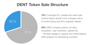 Which exchange has dent cryptocurrency