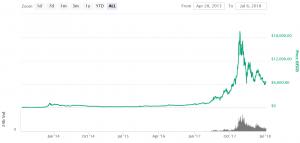 Bitcoin Geschichte 101