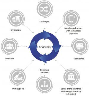 What Is Cryptonex Coin and Trading Platform 101