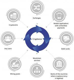 Was ist die Cryptonex Münzen- und Handelsplattform? 101