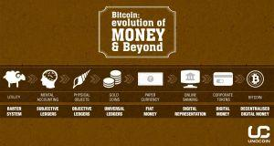 Evolution of money bitcoin