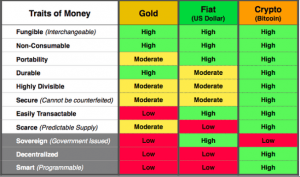 Bitcoin value compared with gold and fiat