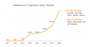 All time stolen crypto