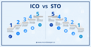 ICO vs STO process