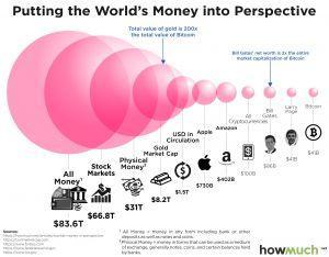 Bitcoin et les autres marchés