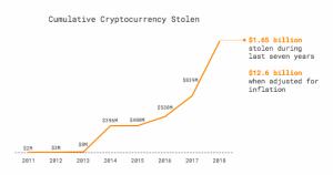 Warum es riskant ist, Kryptowährungen in der Börse zu lassen 102