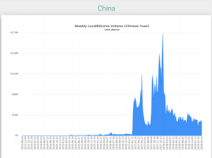 Local Bitcoins trading volume China