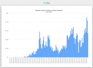 paxful trading volume in India