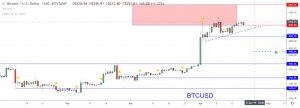 cryptocurrency technical analysis