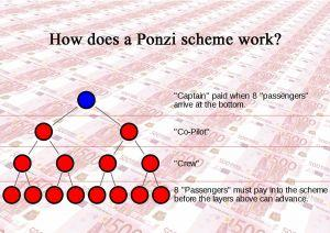 is bitcoin a ponzi scheme