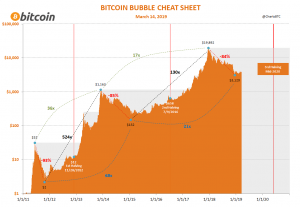 Bitcoin bubbles