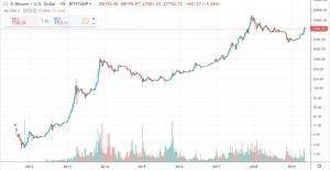 bitcoin price history before you buy btc